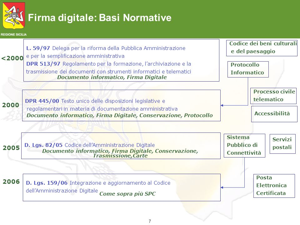 7 Firma digitale: Basi Normative <2000 L. 59/97 Delega per la riforma della Pubblica Amministrazione e per la semplificazione amministrativa DPR 513/9