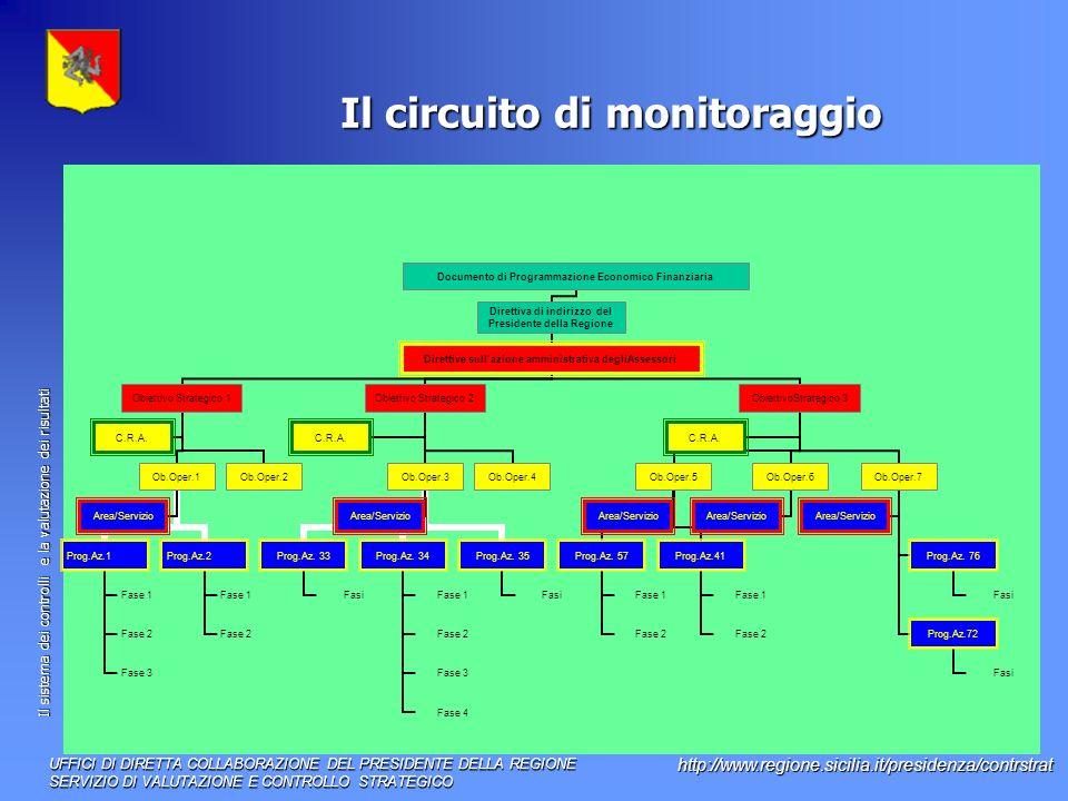 Il sistema dei controlli e la valutazione dei risultati http://www.regione.sicilia.it/presidenza/contrstrat Il circuito di monitoraggio UFFICI DI DIRETTA COLLABORAZIONE DEL PRESIDENTE DELLA REGIONE SERVIZIO DI VALUTAZIONE E CONTROLLO STRATEGICO