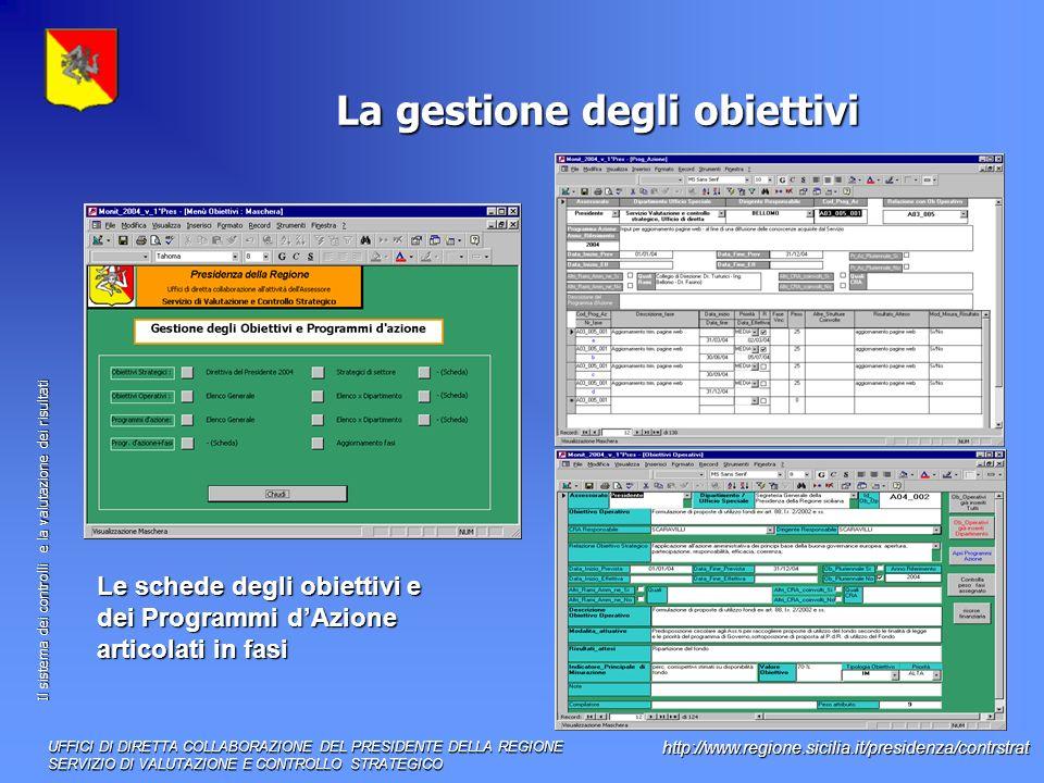 Il sistema dei controlli e la valutazione dei risultati http://www.regione.sicilia.it/presidenza/contrstrat La gestione degli obiettivi Le schede degli obiettivi e dei Programmi dAzione articolati in fasi UFFICI DI DIRETTA COLLABORAZIONE DEL PRESIDENTE DELLA REGIONE SERVIZIO DI VALUTAZIONE E CONTROLLO STRATEGICO