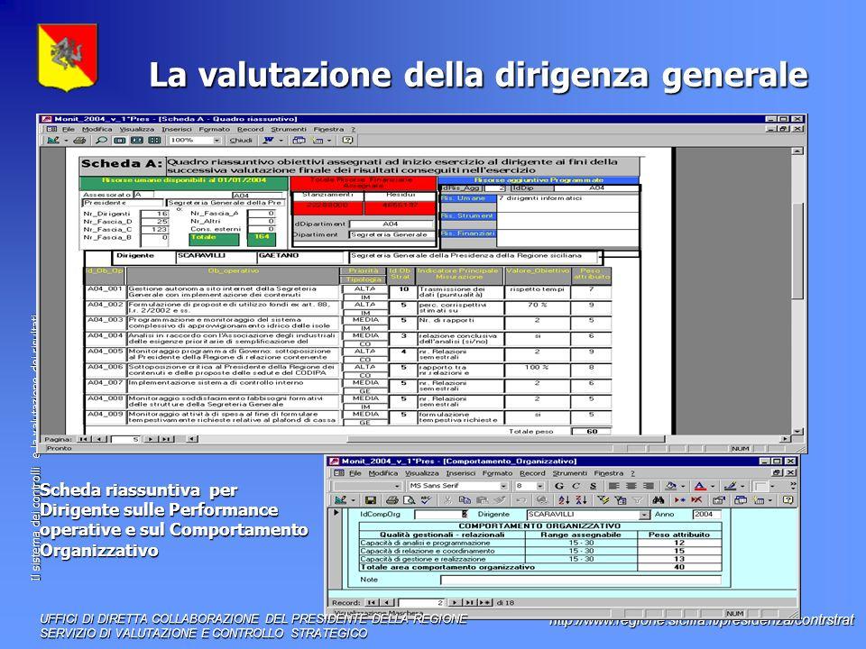 Il sistema dei controlli e la valutazione dei risultati http://www.regione.sicilia.it/presidenza/contrstrat La valutazione della dirigenza generale Scheda riassuntiva per Dirigente sulle Performance operative e sul Comportamento Organizzativo UFFICI DI DIRETTA COLLABORAZIONE DEL PRESIDENTE DELLA REGIONE SERVIZIO DI VALUTAZIONE E CONTROLLO STRATEGICO