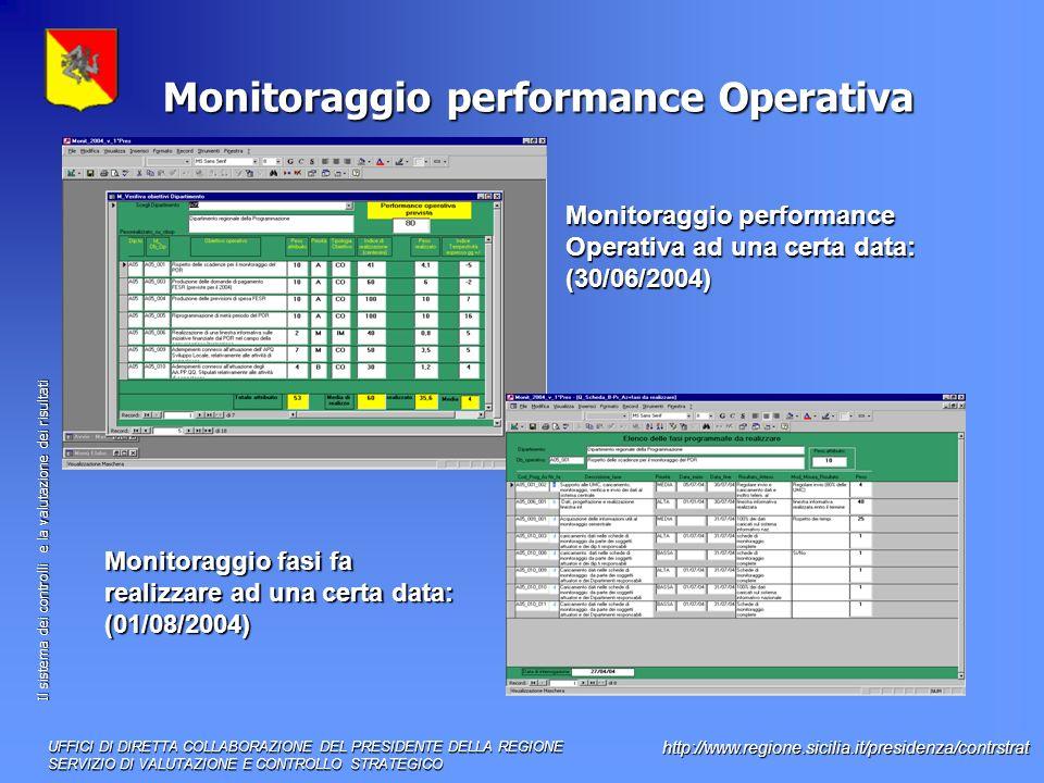 Il sistema dei controlli e la valutazione dei risultati http://www.regione.sicilia.it/presidenza/contrstrat Monitoraggio performance Operativa Monitoraggio fasi fa realizzare ad una certa data: (01/08/2004) UFFICI DI DIRETTA COLLABORAZIONE DEL PRESIDENTE DELLA REGIONE SERVIZIO DI VALUTAZIONE E CONTROLLO STRATEGICO Monitoraggio performance Operativa ad una certa data: (30/06/2004)
