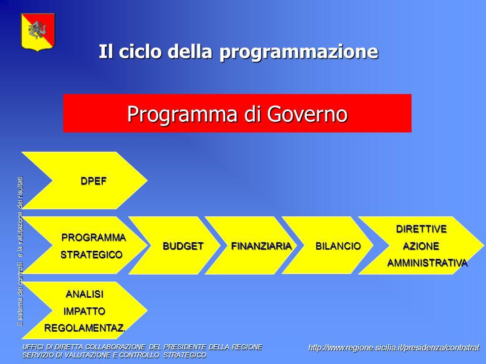 Il sistema dei controlli e la valutazione dei risultati http://www.regione.sicilia.it/presidenza/contrstrat Il ciclo della programmazione PROGRAMMA PROGRAMMA STRATEGICO STRATEGICO DPEF DPEF BUDGET BUDGET FINANZIARIA FINANZIARIA ANALISIIMPATTOREGOLAMENTAZ.