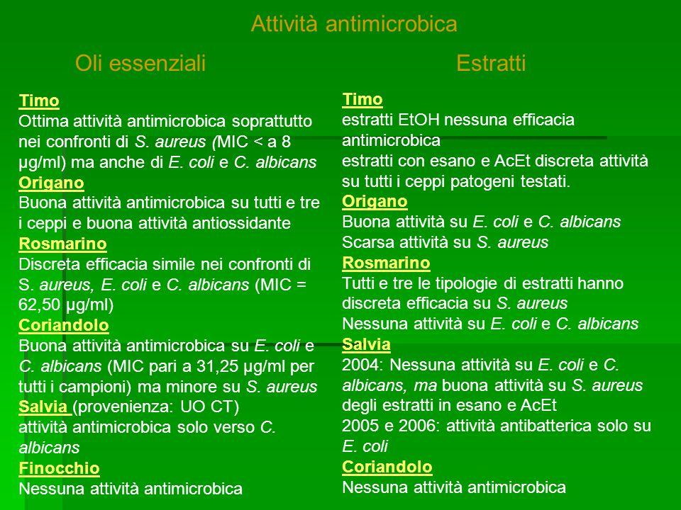 Timo Ottima attività antimicrobica soprattutto nei confronti di S.