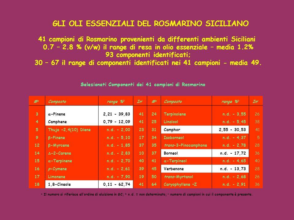 41 campioni di Rosmarino provenienti da differenti ambienti Siciliani 0.7 – 2.8 % (v/w) il range di resa in olio essenziale – media 1.2% 93 componenti