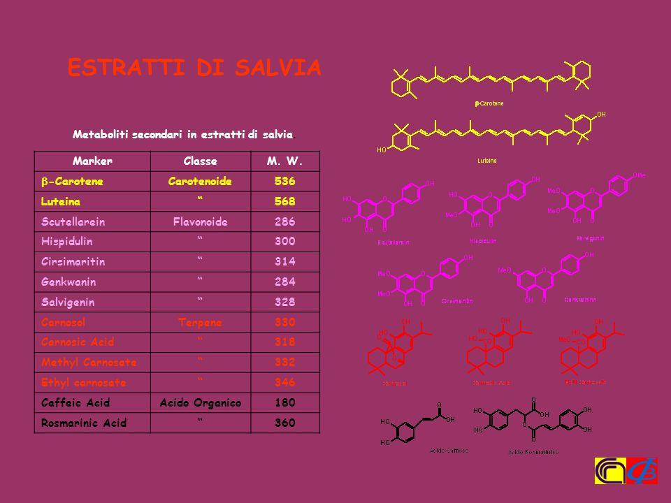 Metaboliti secondari in estratti di salvia. Marker Classe M. W. -Carotene Carotenoide 536 Luteina 568 Scutellarein Flavonoide 286 Hispidulin 300 Cirsi