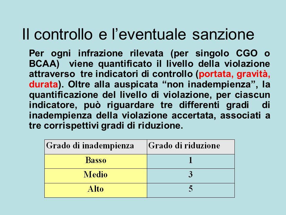 Il controllo e leventuale sanzione Per ogni infrazione rilevata (per singolo CGO o BCAA) viene quantificato il livello della violazione attraverso tre indicatori di controllo (portata, gravità, durata).