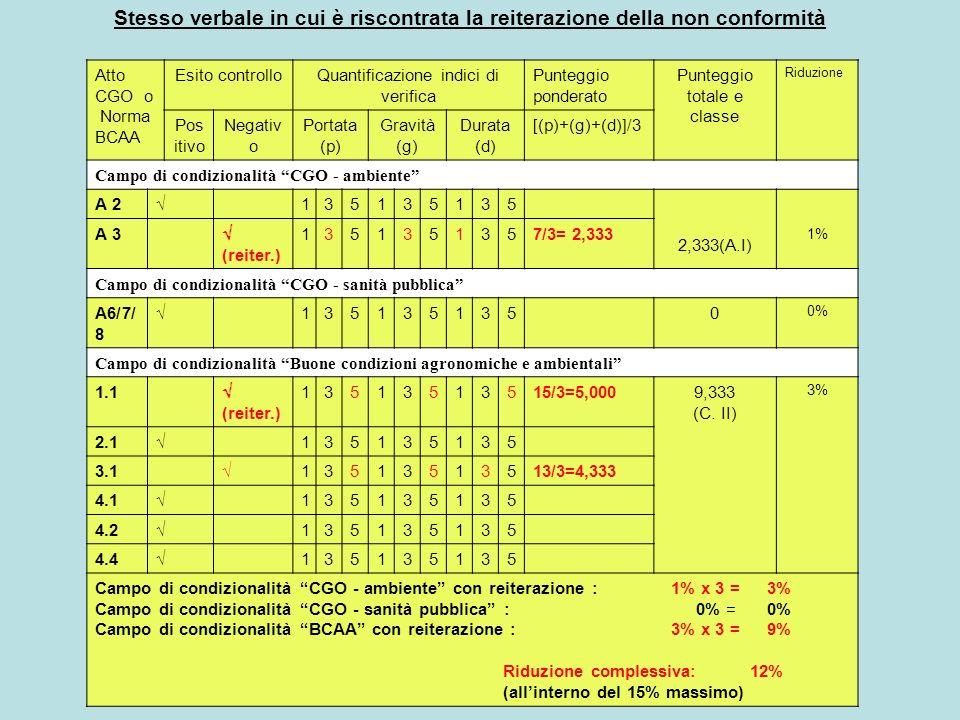 Atto CGO o Norma BCAA Esito controlloQuantificazione indici di verifica Punteggio ponderato Punteggio totale e classe Riduzione Pos itivo Negativ o Portata (p) Gravità (g) Durata (d) [(p)+(g)+(d)]/3 Campo di condizionalità CGO - ambiente A 2 135135135 2,333(A.I) 1% A 3 (reiter.) 1351351357/3= 2,333 Campo di condizionalità CGO - sanità pubblica A6/7/ 8 1351351350 0% Campo di condizionalità Buone condizioni agronomiche e ambientali 1.1 (reiter.) 13513513515/3=5,0009,333 (C.