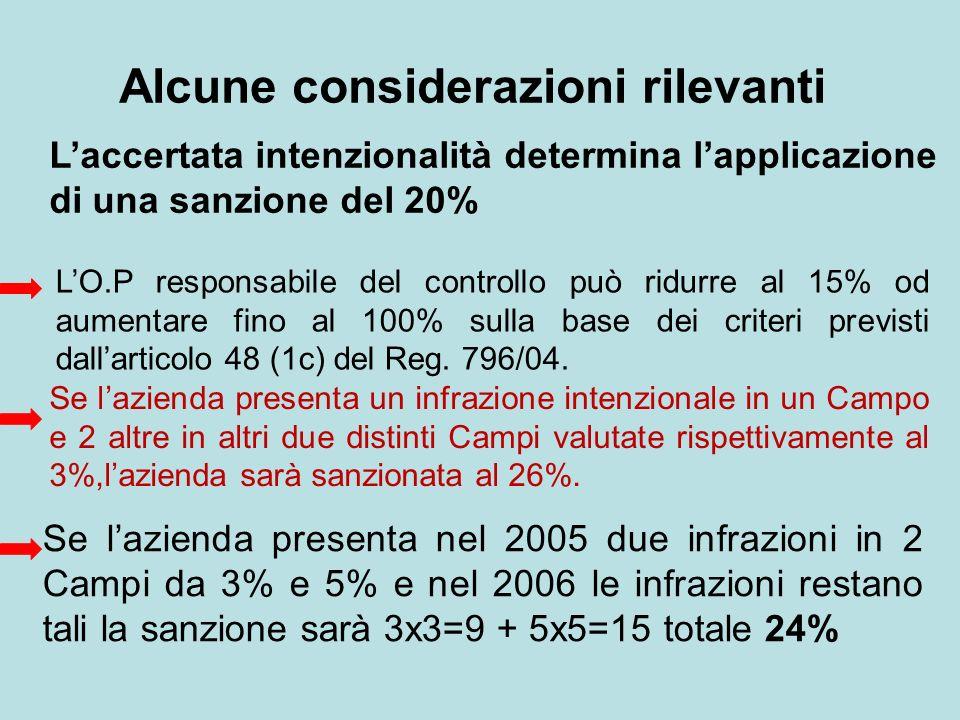 Alcune considerazioni rilevanti Laccertata intenzionalità determina lapplicazione di una sanzione del 20% LO.P responsabile del controllo può ridurre al 15% od aumentare fino al 100% sulla base dei criteri previsti dallarticolo 48 (1c) del Reg.