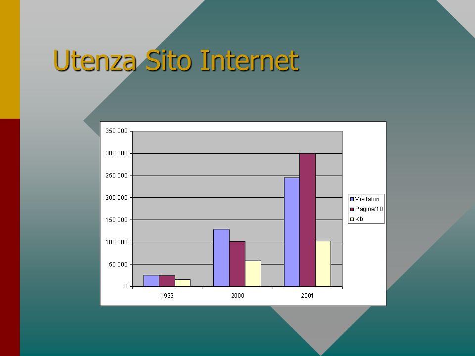 Utenza Sito Internet