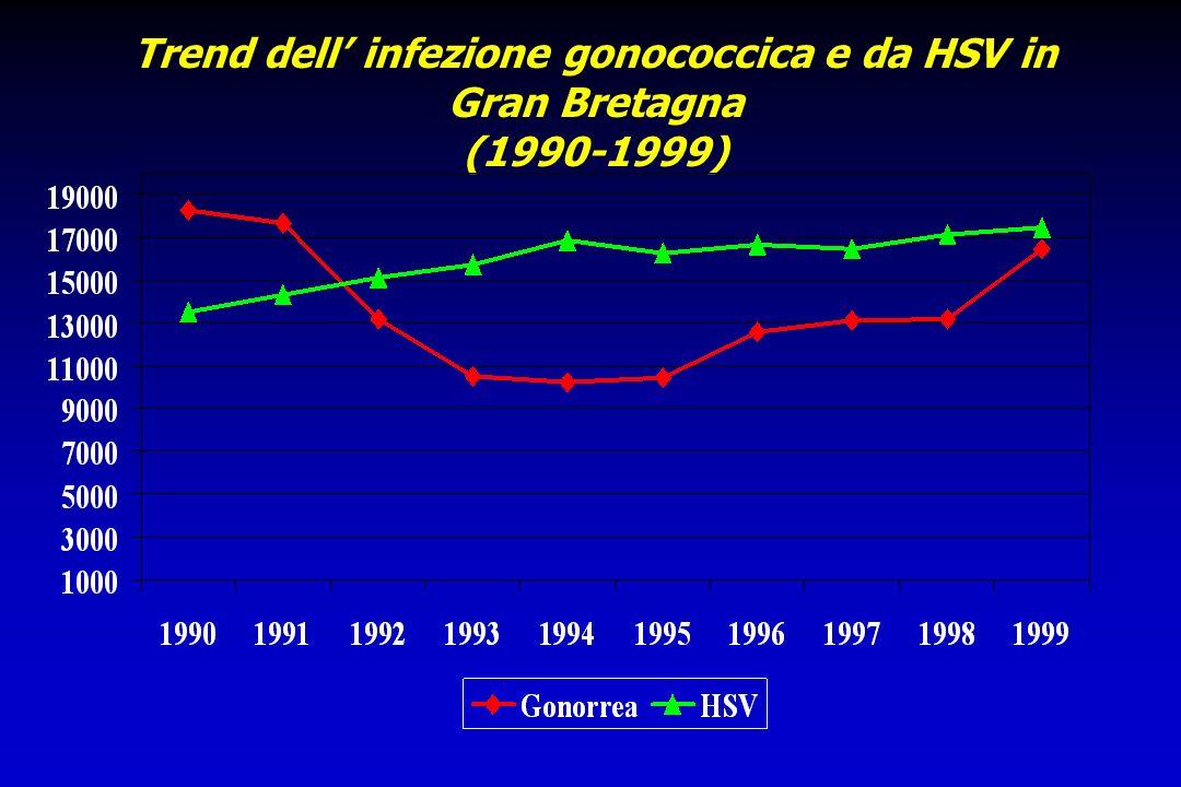 Trend dellinfezione da Chlamydia e dei condilomi in Gran Bretagna (1990-1999)