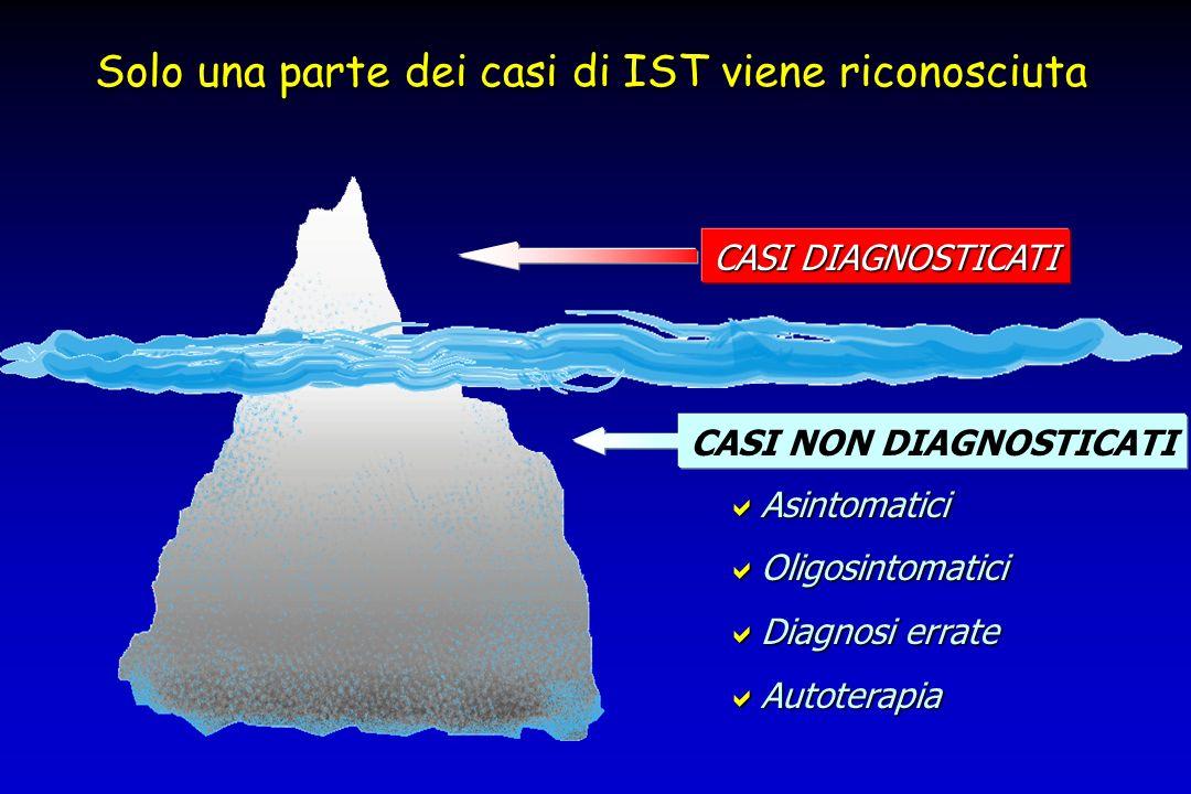 La conoscenza dellepidemiologia delle IST è complicata dal fatto che solo una parte dei casi viene riconosciuta. La conoscenza dellepidemiologia delle