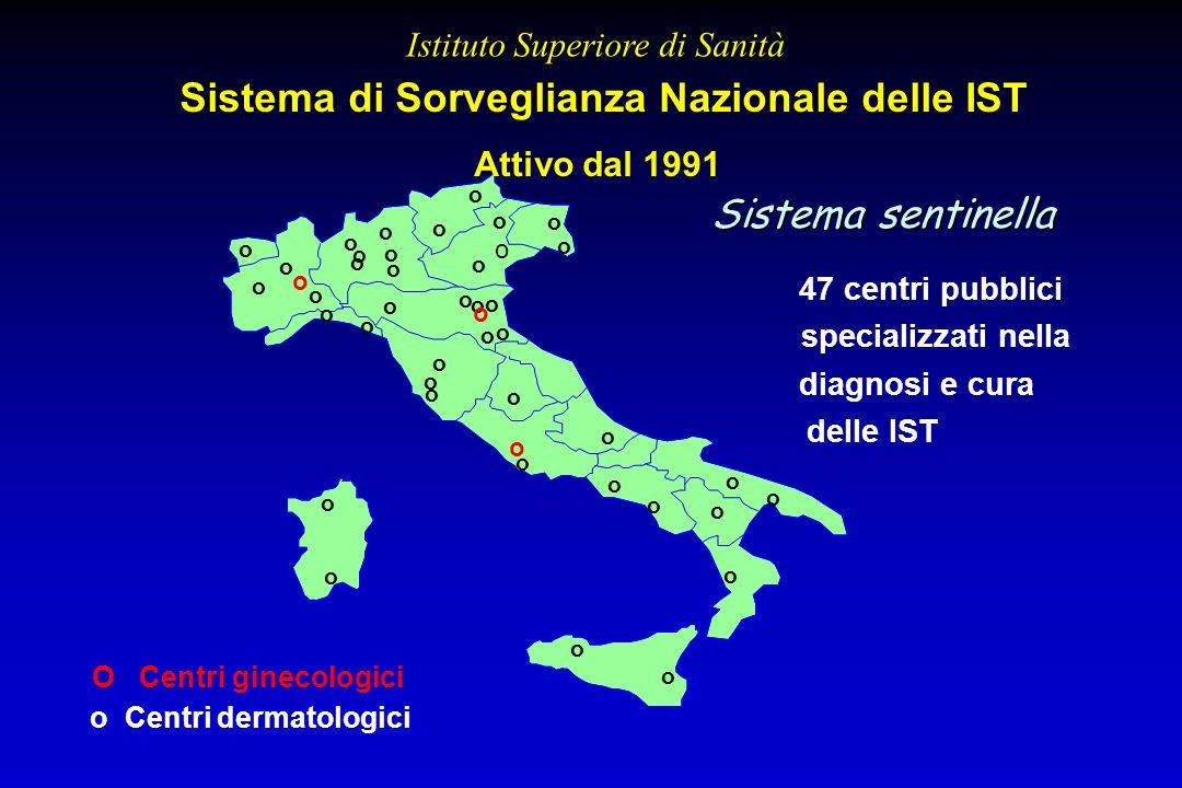 CASI DIAGNOSTICATI CASI NON DIAGNOSTICATI Asintomatici Asintomatici Oligosintomatici Oligosintomatici Diagnosi errate Diagnosi errate Autoterapia Auto