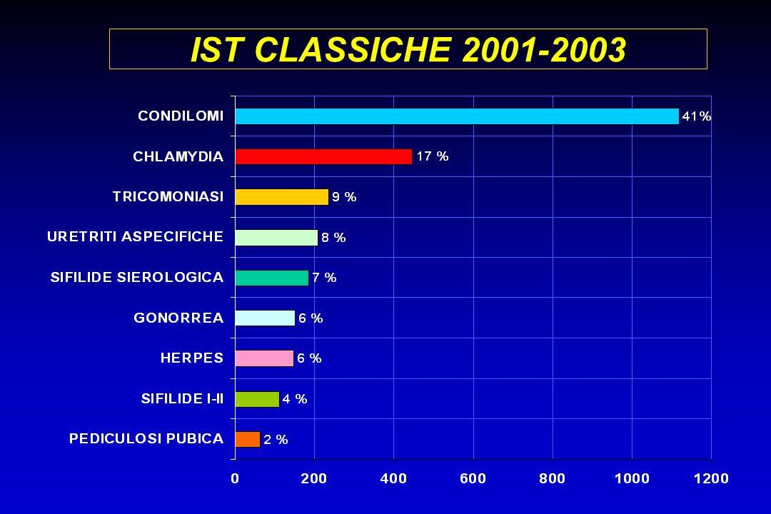 MST CLASSICHE 29 % 3463 9782 diagnosi di IST nel periodo 1/2001-6/2003