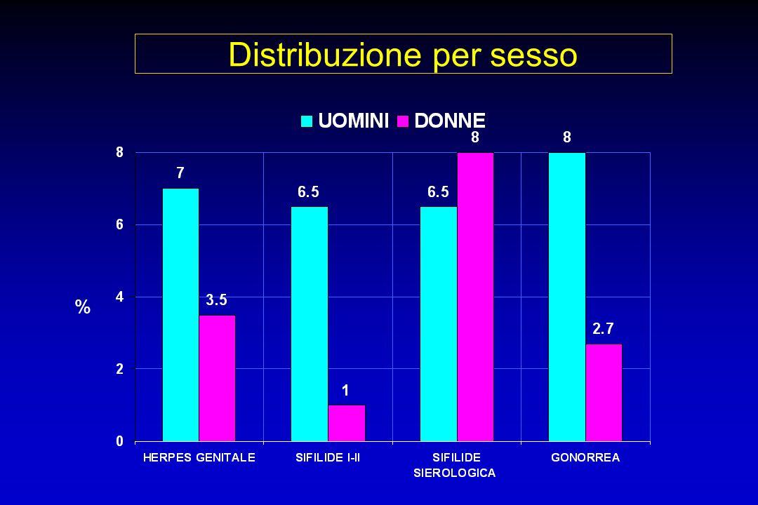 Distribuzione per sesso %