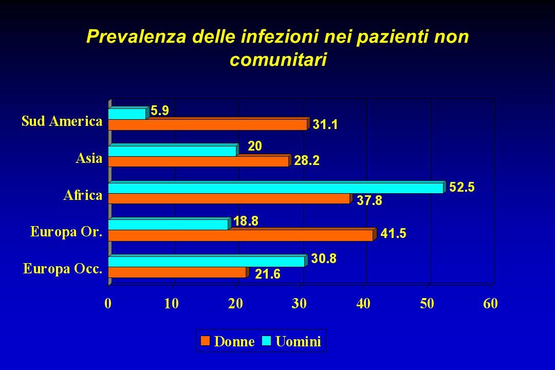 Prevalenza delle infezioni nei pazienti non comunitari