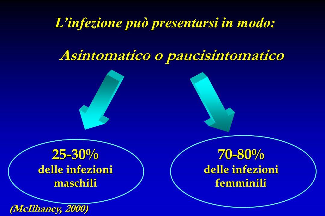 Sintomatico SINTOMI ASPECIFICI SINTOMI LIEVI SINTOMI PIU IMPORTANTI (più rari) LEUCOXANTORREA DISPAREUNIA ALGIE PELVICHE DISURIA URETRITE Linfezione p