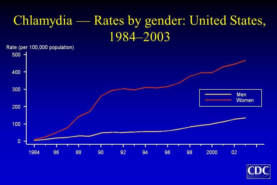 INFEZIONE ASCENDENTE (PID) Infezioni da Chlamydia t.: quadri clinici 30% dei casi non trattati