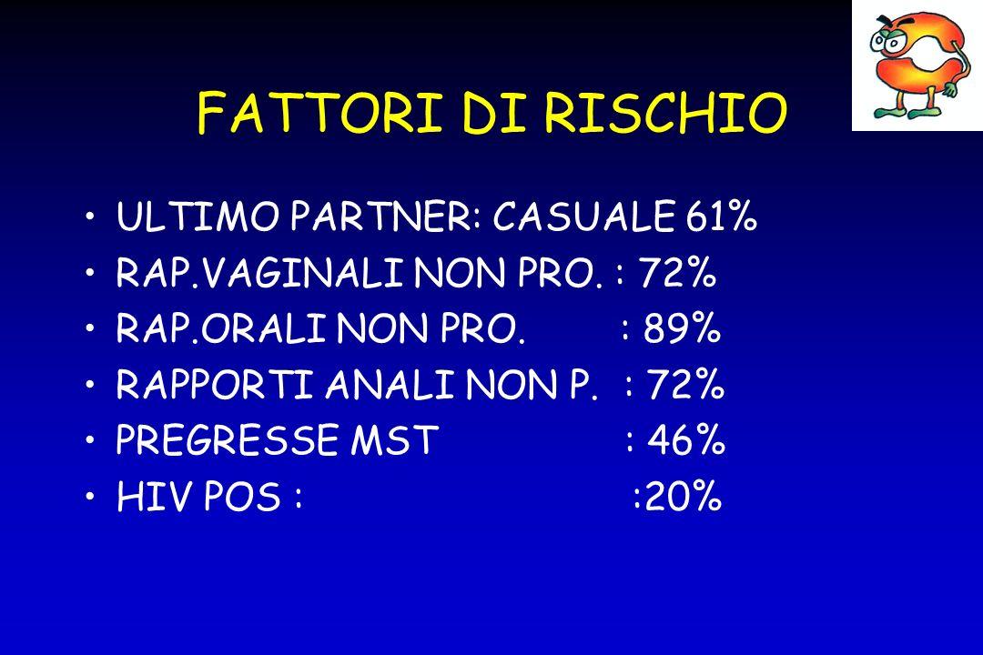 FATTORI DI RISCHIO COITARCA : 16 ANNI PROSTITUZIONE : 17,5% TD : 2\63 ALCOL : 30% N.RO MEDIO PARTNERS VITA : 56 STORIA DI ABUSO SESSUALE : 10% RECENTI