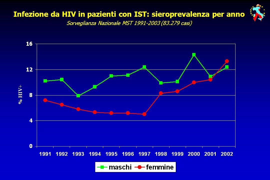 Le evidenze disponibili dimostrano che il controllo delle IST gioca un ruolo fondamentale nella riduzione della trasmissione sessuale dellinfezione da