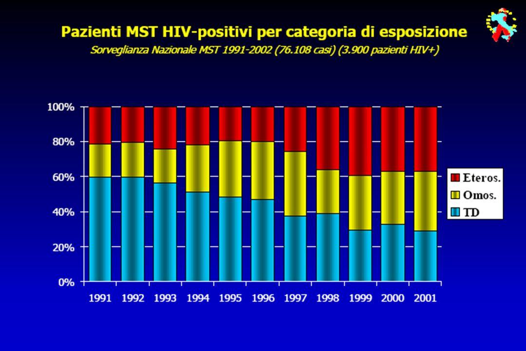 Infezione da HIV in pazienti con IST: sieroprevalenza per anno Sorveglianza Nazionale MST 1991-2003 (83.279 casi)