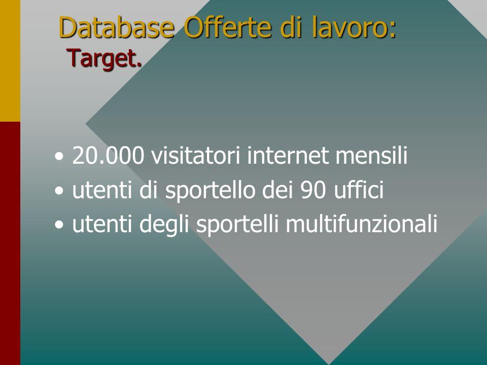 Database Offerte di lavoro: Target. 20.000 visitatori internet mensili utenti di sportello dei 90 uffici utenti degli sportelli multifunzionali