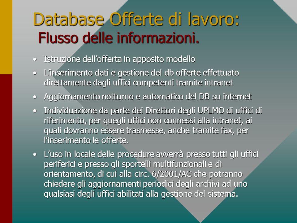 Database Offerte di lavoro: Flusso delle informazioni. Istruzione dellofferta in apposito modelloIstruzione dellofferta in apposito modello Linserimen