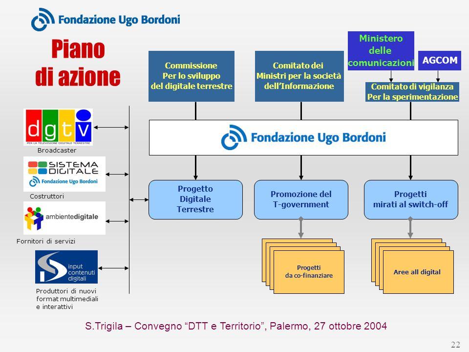 S.Trigila – Convegno DTT e Territorio, Palermo, 27 ottobre 2004 22 Broadcaster Produttori di nuovi format multimediali e interattivi Costruttori Forni