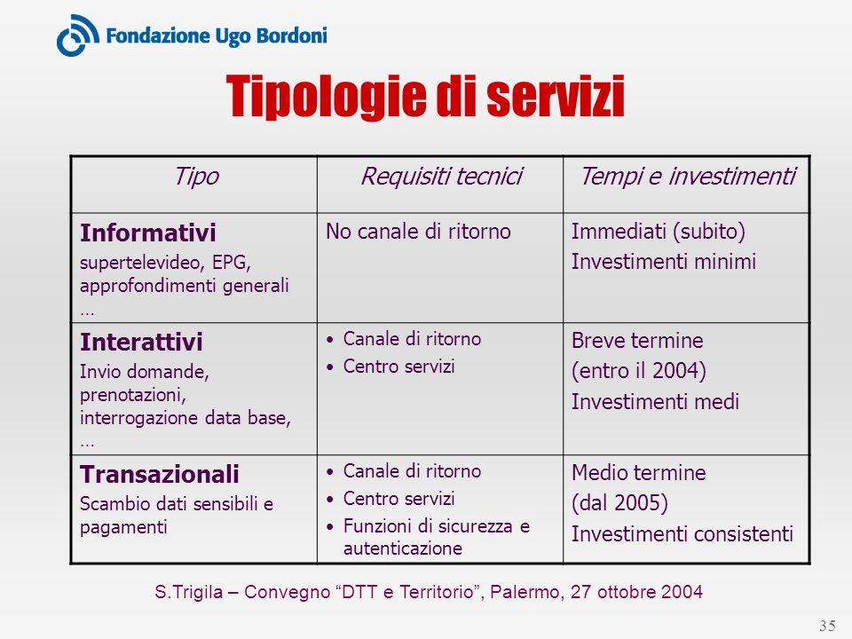 S.Trigila – Convegno DTT e Territorio, Palermo, 27 ottobre 2004 35 Tipologie di servizi TipoRequisiti tecniciTempi e investimenti Informativi supertel