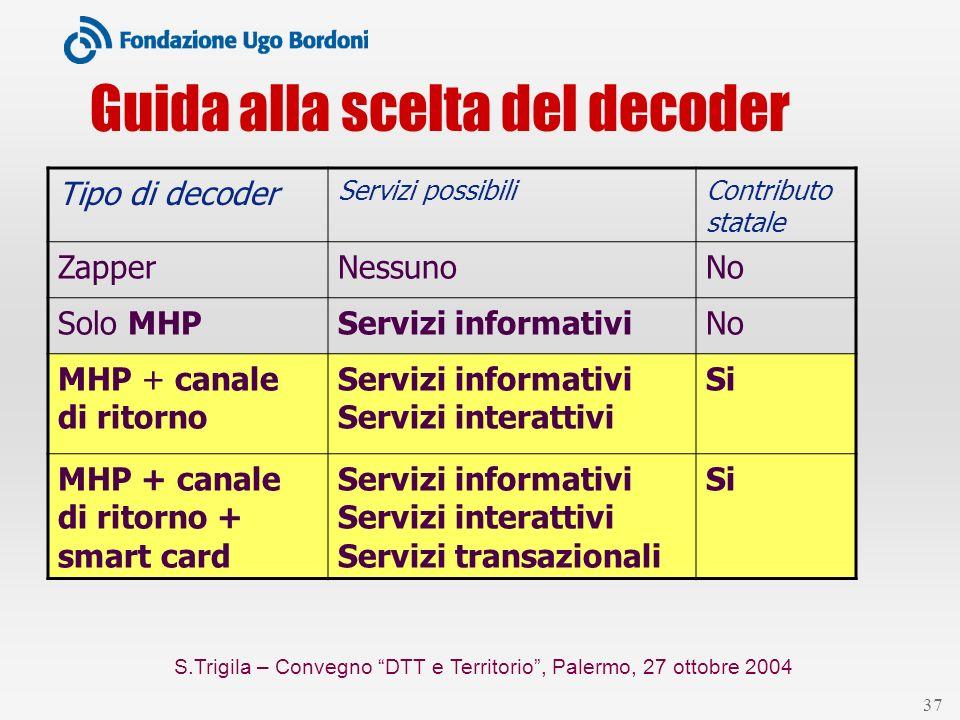 S.Trigila – Convegno DTT e Territorio, Palermo, 27 ottobre 2004 37 Guida alla scelta del decoder Tipo di decoder Servizi possibiliContributo statale Z