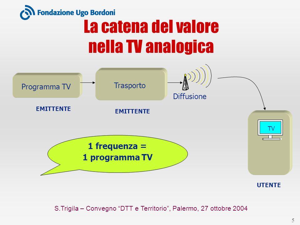 S.Trigila – Convegno DTT e Territorio, Palermo, 27 ottobre 2004 5 La catena del valore nella TV analogica Programma TV EMITTENTE TV UTENTE Trasporto EMITTENTE Diffusione 1 frequenza = 1 programma TV