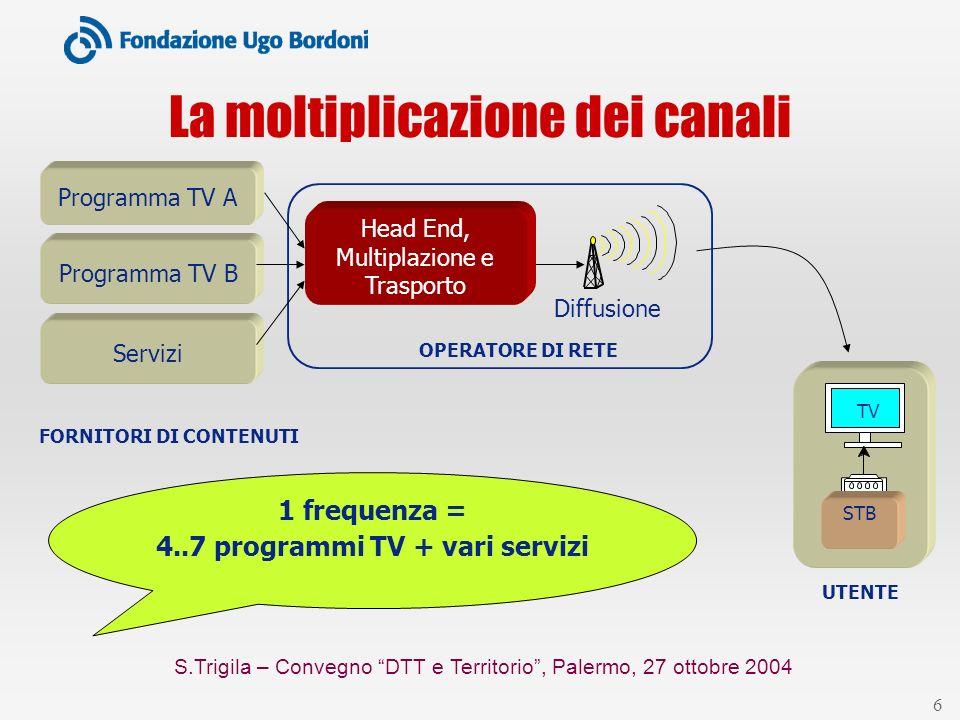 S.Trigila – Convegno DTT e Territorio, Palermo, 27 ottobre 2004 6 La moltiplicazione dei canali Programma TV B FORNITORI DI CONTENUTI TV STB UTENTE He