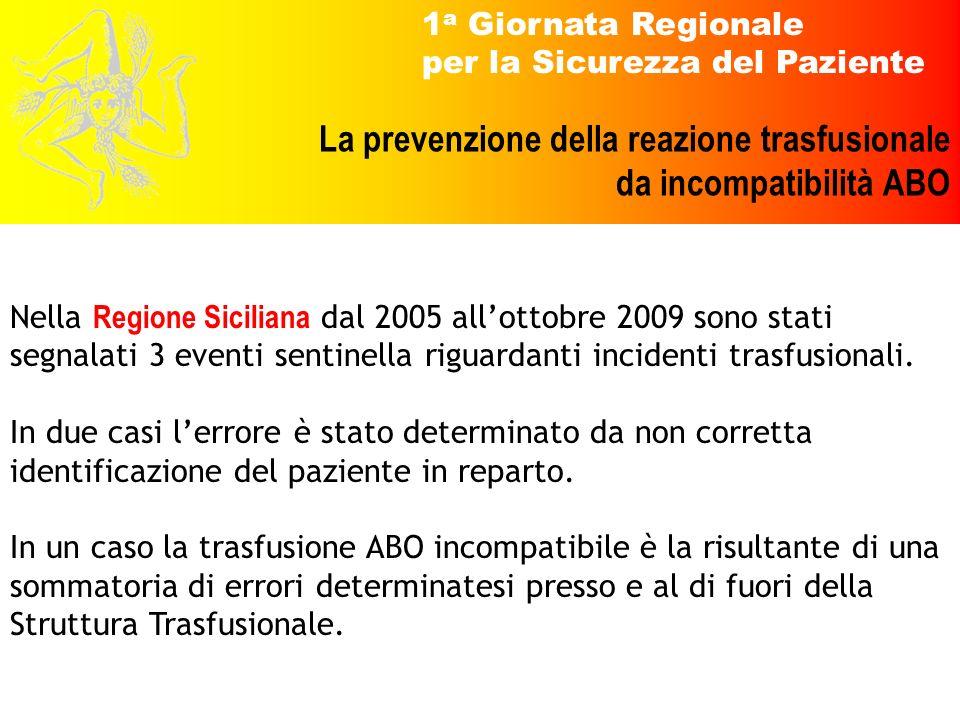 1 a Giornata Regionale per la Sicurezza del Paziente La prevenzione della reazione trasfusionale da incompatibilità ABO Nella Regione Siciliana dal 20