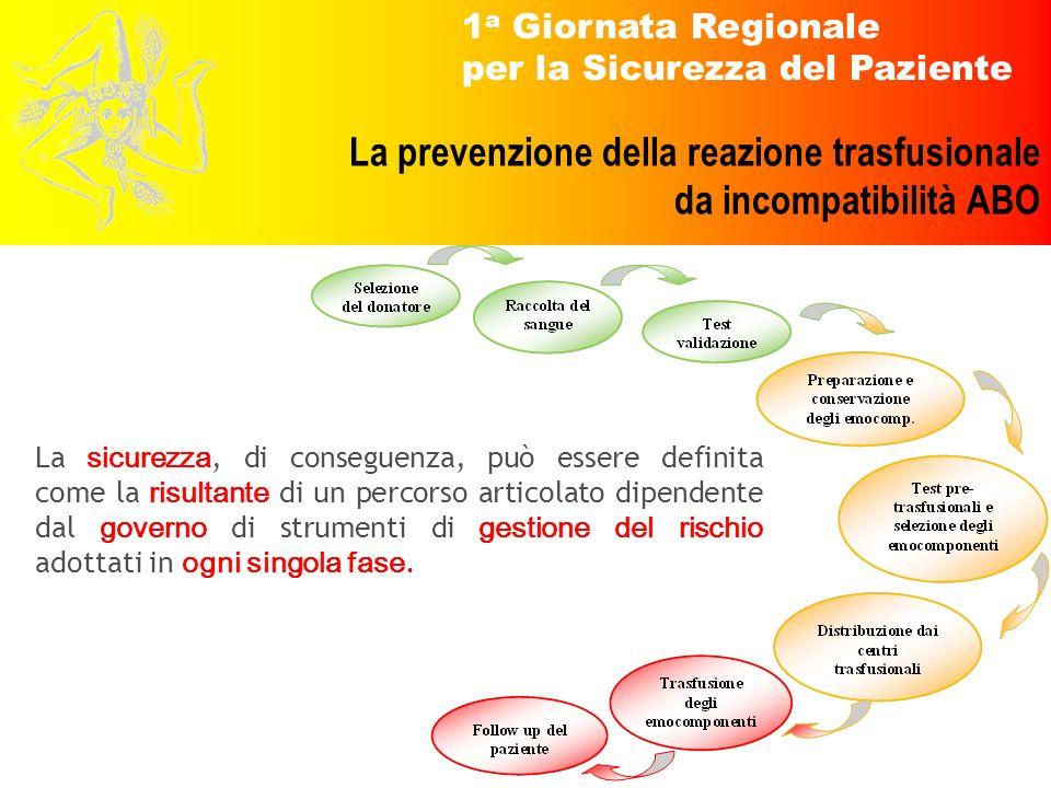 1 a Giornata Regionale per la Sicurezza del Paziente La prevenzione della reazione trasfusionale da incompatibilità ABO La sicurezza, di conseguenza,