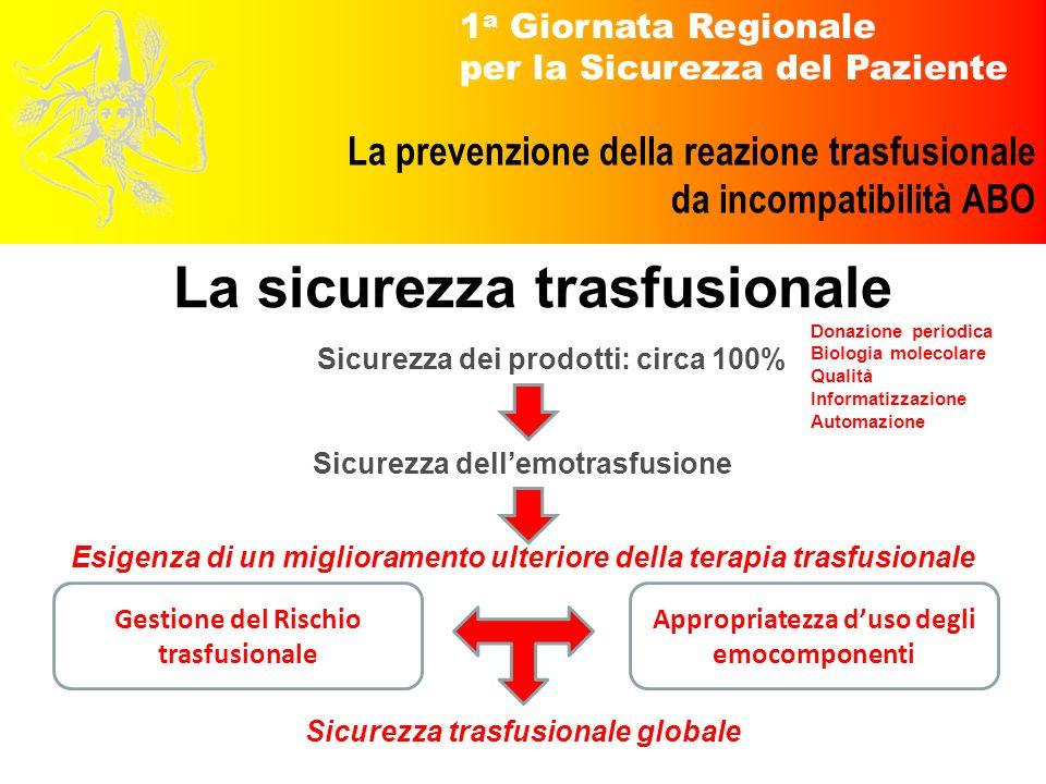 1 a Giornata Regionale per la Sicurezza del Paziente La prevenzione della reazione trasfusionale da incompatibilità ABO La sicurezza trasfusionale Sic