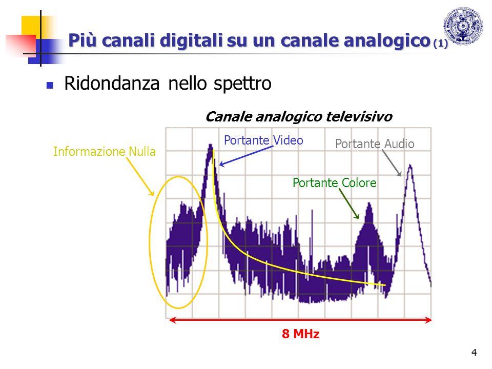 4 Più canali digitali su un canale analogico (1) Ridondanza nello spettro Canale analogico televisivo 8 MHz Portante Video Portante Colore Portante Au