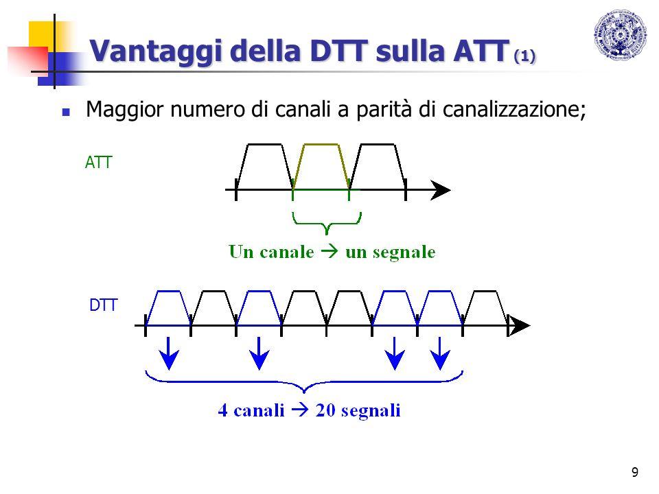9 Vantaggi della DTT sulla ATT (1) Maggior numero di canali a parità di canalizzazione; ATT DTT