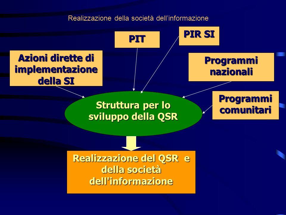 Azioni dirette di implementazione della SI PIT PIR SI Programmi nazionali Programmi comunitari Struttura per lo sviluppo della QSR Realizzazione del QSR e della società dell informazione Realizzazione della società dellinformazione