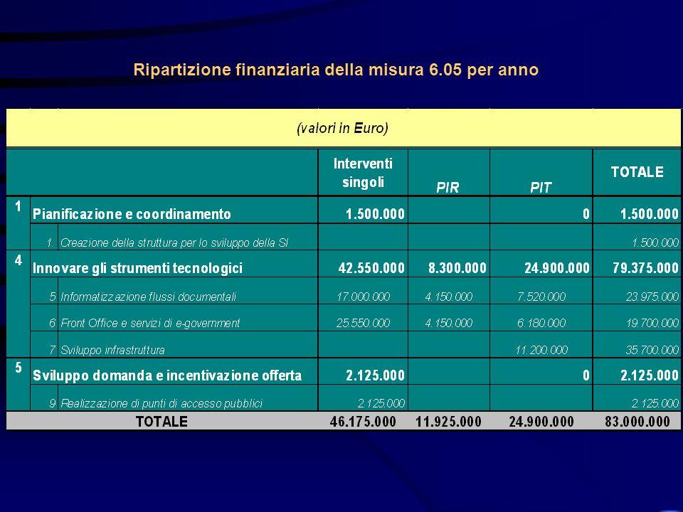 Ripartizione finanziaria della misura 6.05 per anno