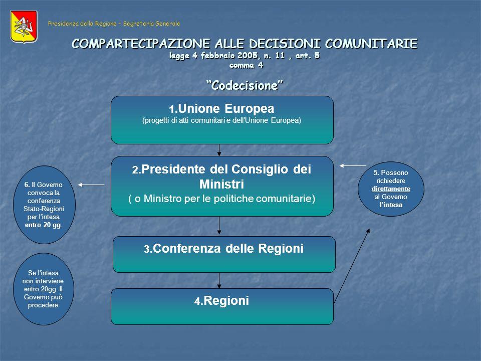 COMPARTECIPAZIONE ALLE DECISIONI COMUNITARIE legge 4 febbraio 2005, n.