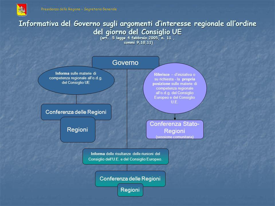 Informativa del Governo sugli argomenti dinteresse regionale allordine del giorno del Consiglio UE (art.