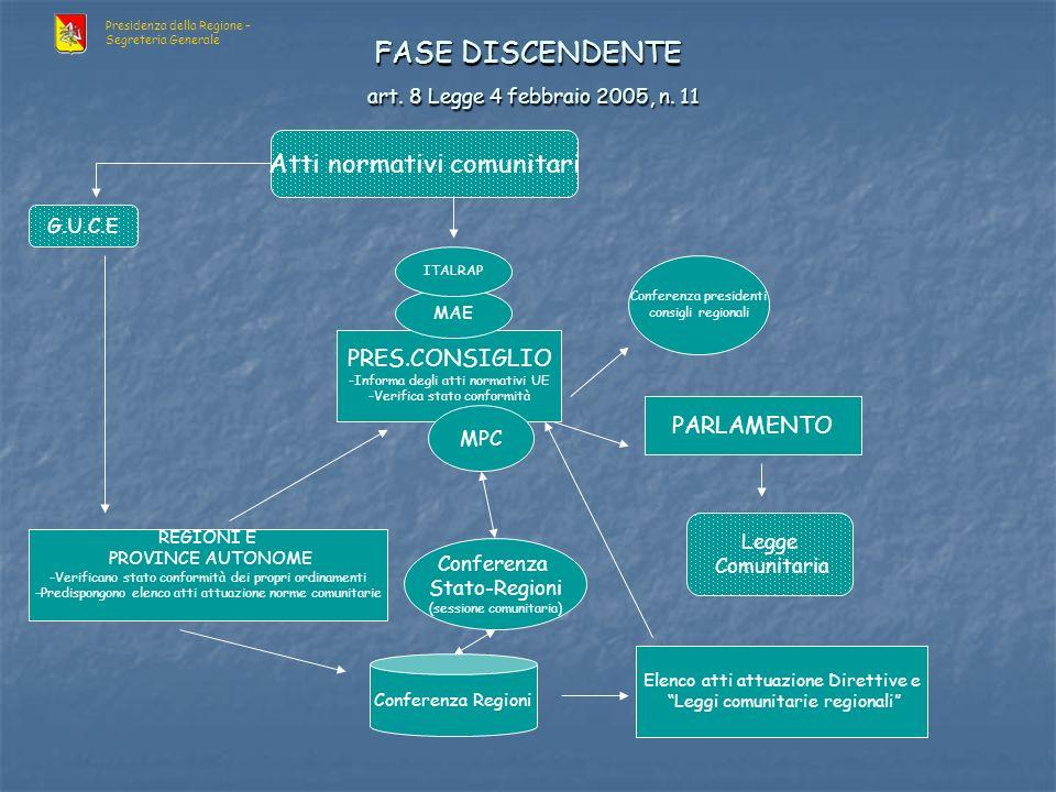 PRES.CONSIGLIO -Informa degli atti normativi UE -Verifica stato conformità FASE DISCENDENTE art.