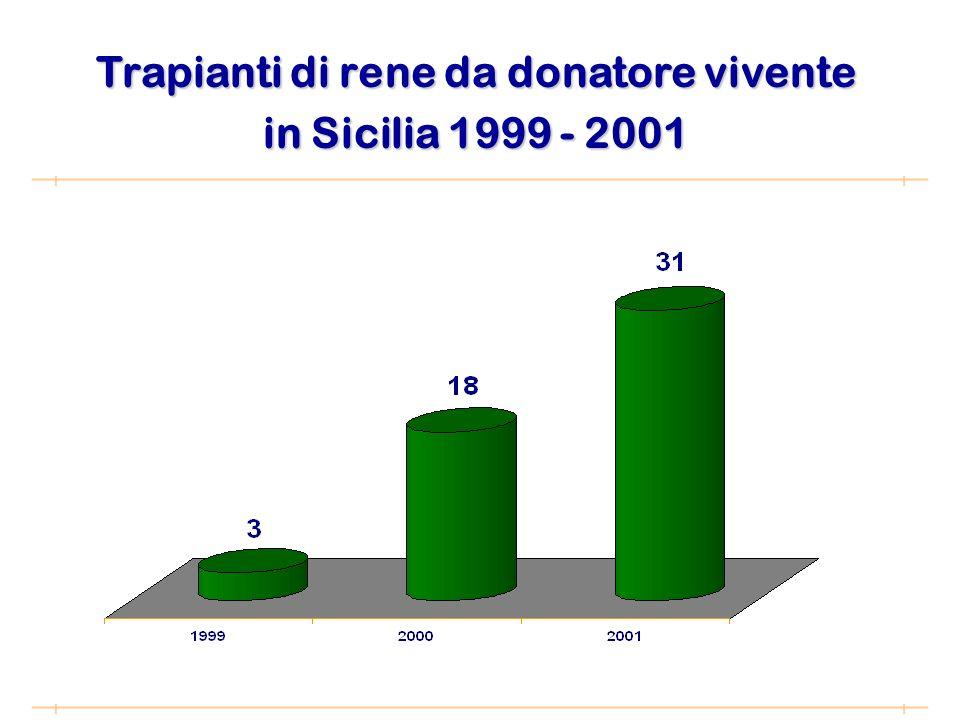 Trapianti di rene da donatore vivente in Sicilia 1999 - 2001