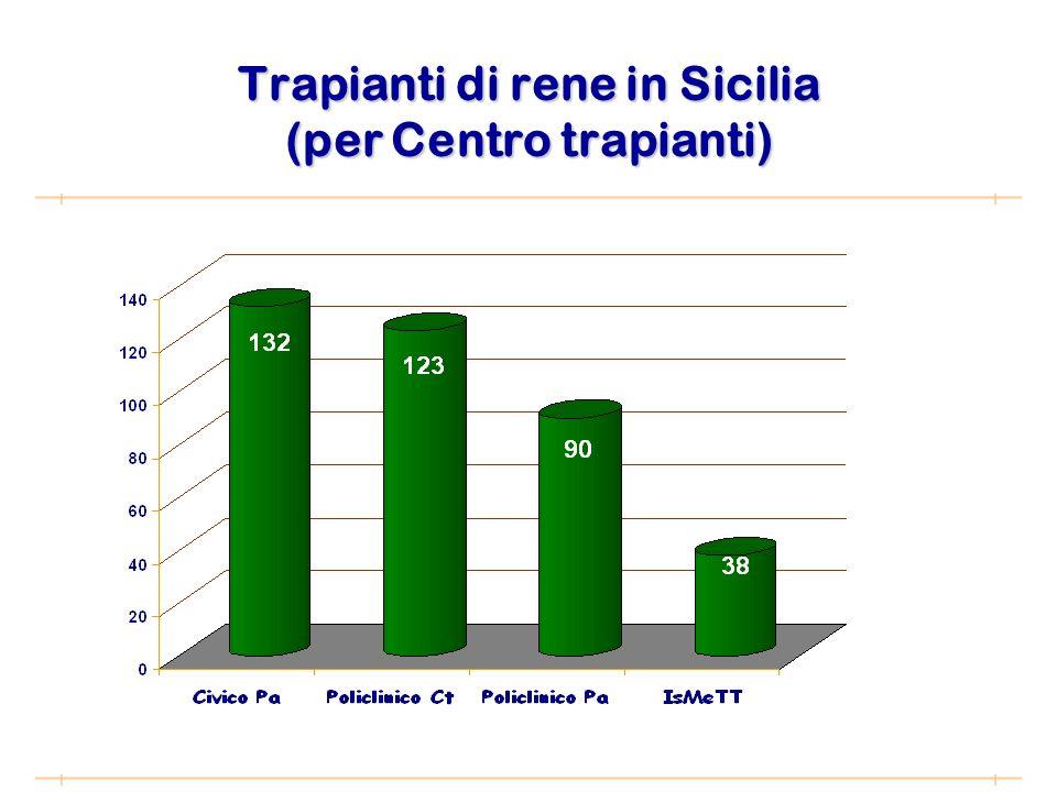 Trapianti di rene in Sicilia (per Centro trapianti)