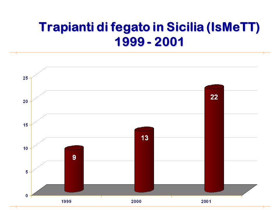 Trapianti di fegato in Sicilia (IsMeTT) 1999 - 2001