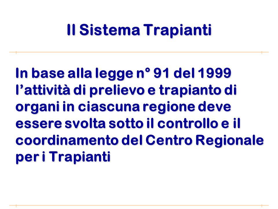 Il Sistema Trapianti In base alla legge n° 91 del 1999 lattività di prelievo e trapianto di organi in ciascuna regione deve essere svolta sotto il controllo e il coordinamento del Centro Regionale per i Trapianti