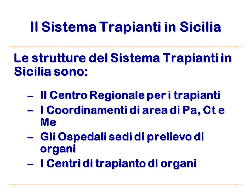 Il Sistema Trapianti in Sicilia Le strutture del Sistema Trapianti in Sicilia sono: –Il Centro Regionale per i trapianti –I Coordinamenti di area di Pa, Ct e Me –Gli Ospedali sedi di prelievo di organi –I Centri di trapianto di organi