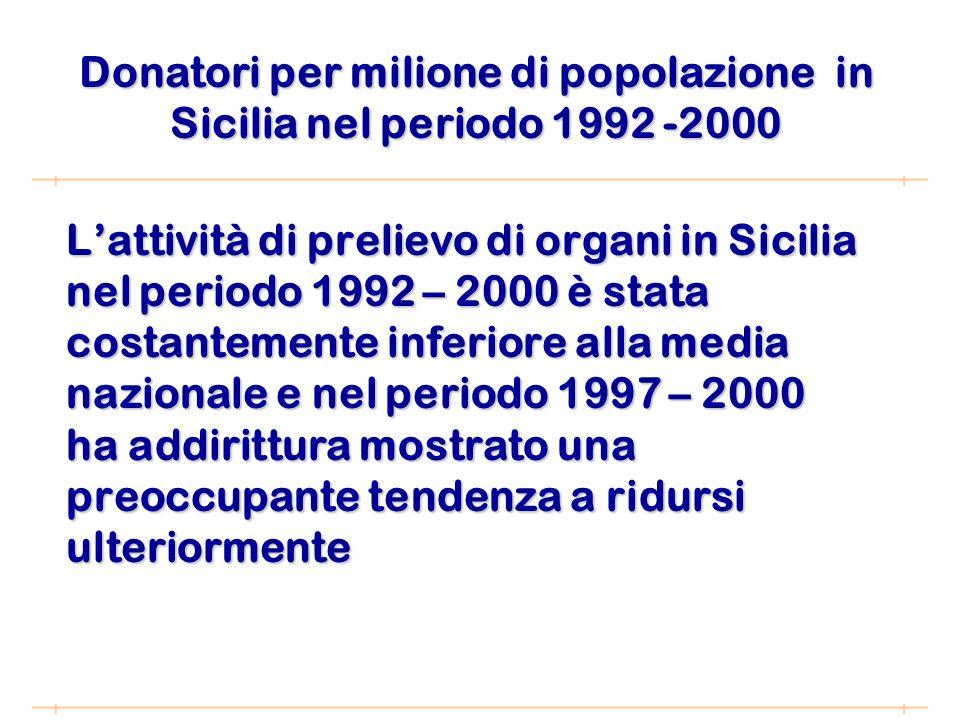Lattività di prelievo di organi in Sicilia nel periodo 1992 – 2000 è stata costantemente inferiore alla media nazionale e nel periodo 1997 – 2000 ha addirittura mostrato una preoccupante tendenza a ridursi ulteriormente Donatori per milione di popolazione in Sicilia nel periodo 1992 -2000