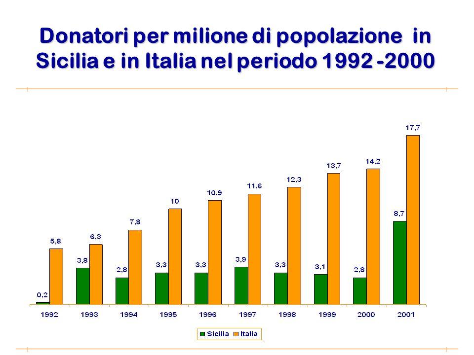 Donatori per milione di popolazione in Sicilia e in Italia nel periodo 1992 -2000