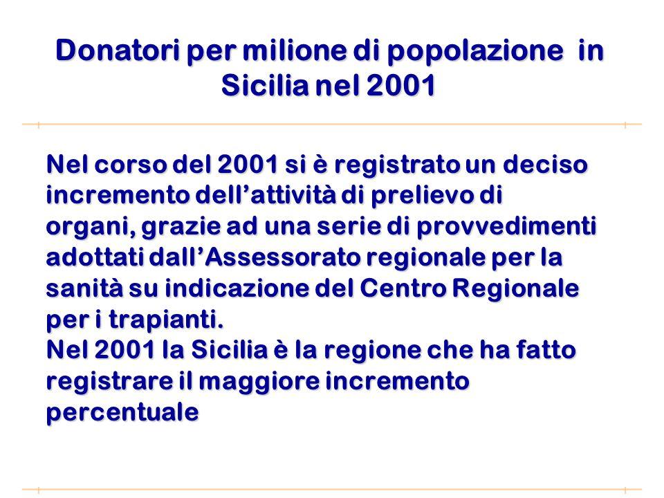 Nel corso del 2001 si è registrato un deciso incremento dellattività di prelievo di organi, grazie ad una serie di provvedimenti adottati dallAssessorato regionale per la sanità su indicazione del Centro Regionale per i trapianti.