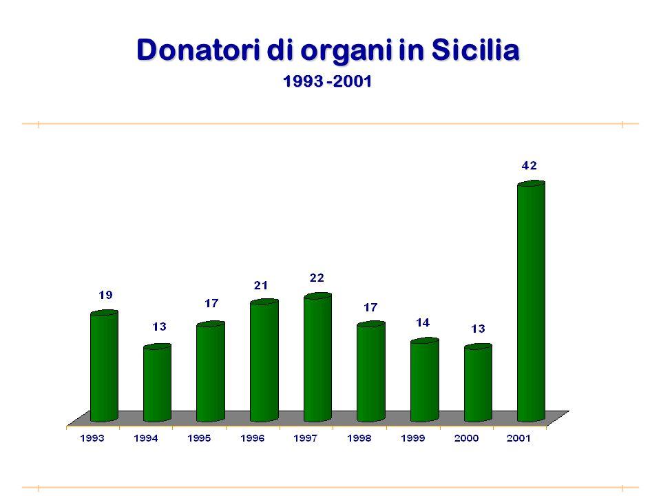 Donatori di organi in Sicilia 1993 -2001